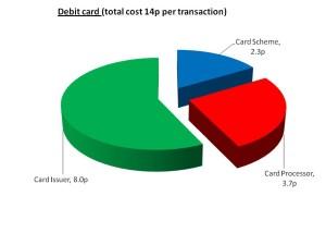 Debit card costs