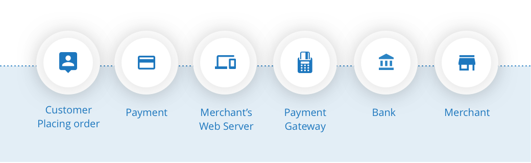 How does a payment gateway work?