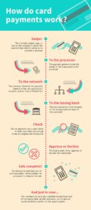 How do card payments work In