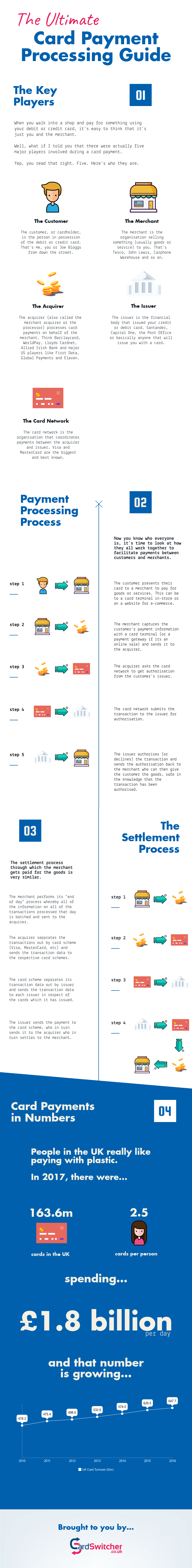 The Ultimate Card Payment Processing Infograpic