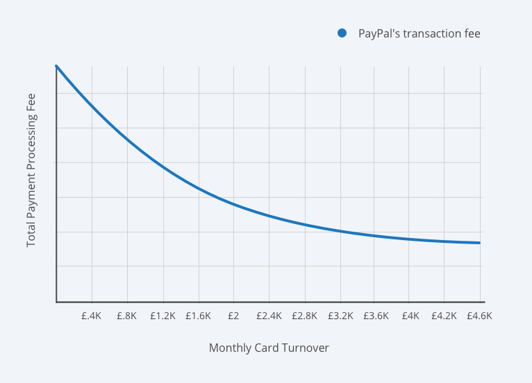 PayPal Here Transaction Fees